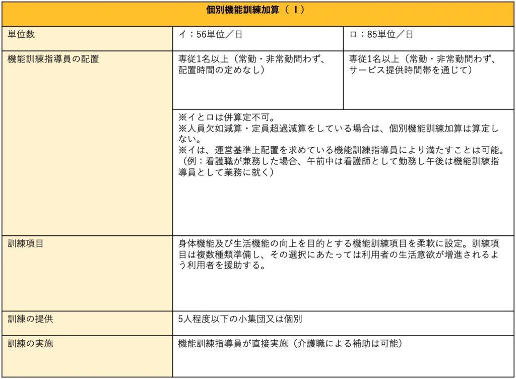 個別機能訓練加算の単位、算定要件一覧表