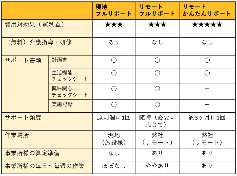 個別機能訓練加算算定サポート説明表